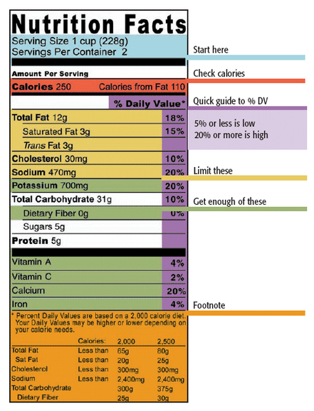 Nutrition facts food label interpretation guide