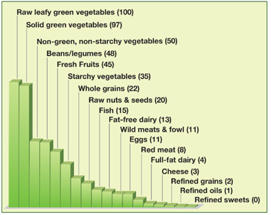 Food Nutrient Density Lines
