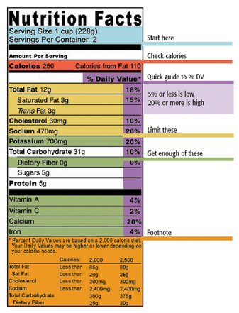 Nutrition facts label interpretation guide