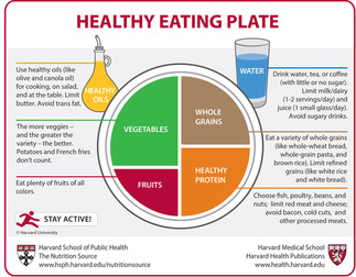Healthy eating plate, Harvard Nutrition